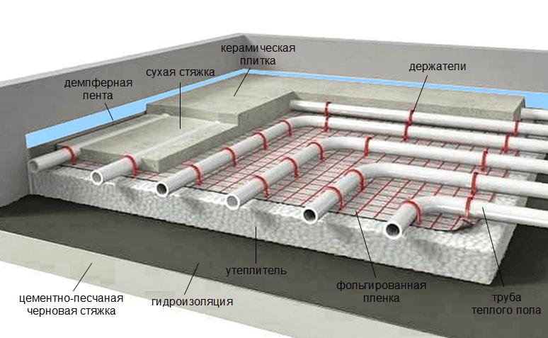 Теплый пол: разновидности, монтаж и схема укладки теплого пола