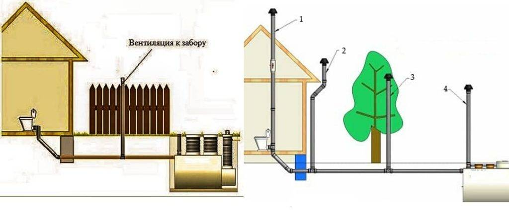 Вентиляция выгребной ямы в частном доме: принудительная, из бетонных колец