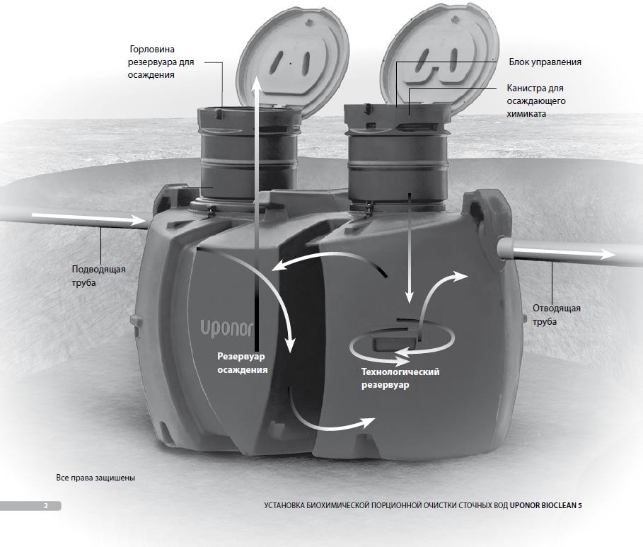 Финский септик упонор (uponor) sako,bio,bioclean:устройство,фото,отзывы