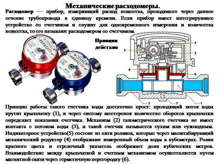Какой счетчик воды установить в квартиру: выбираем правильную модель с ivd.ru