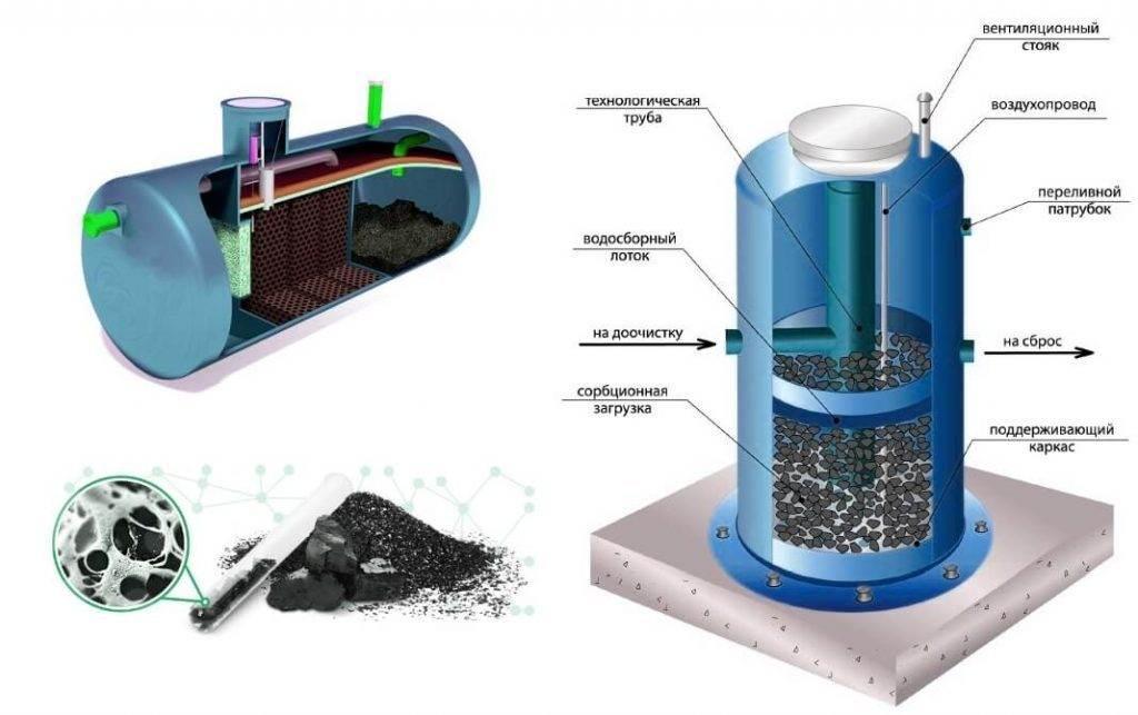 Установка фильтра для воды под мойку: стоимость монтажа и цена оборудования, где поставить и как установить систему очистки