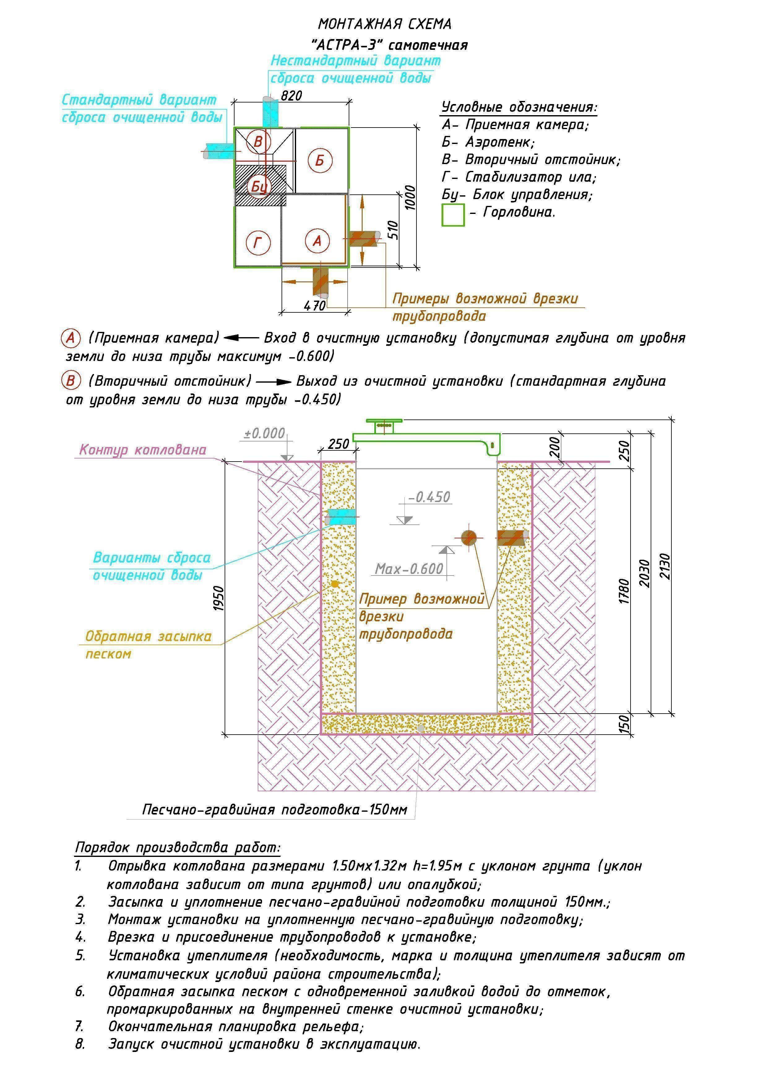 Юнилос астра 5: разновидности септиков астра их функциональность и сранение