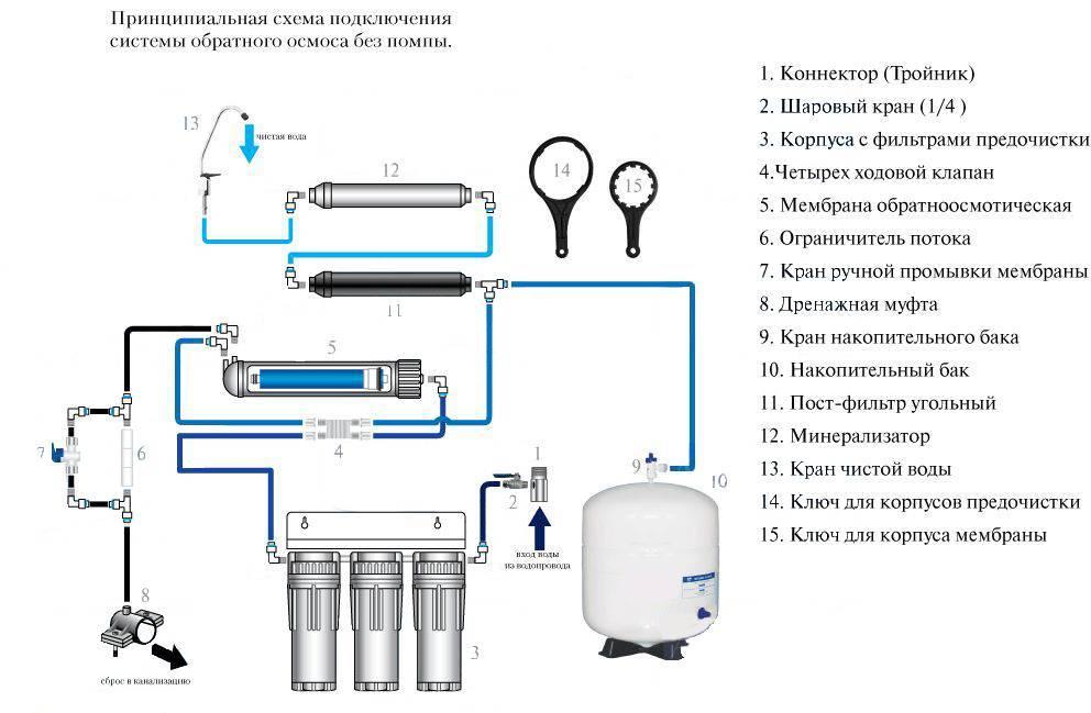 Мембрана обратного осмоса: как промыть и заменить