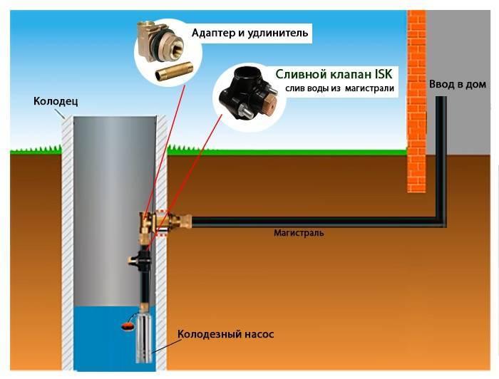 Установка насоса в скважину: этапы и типичные ошибки