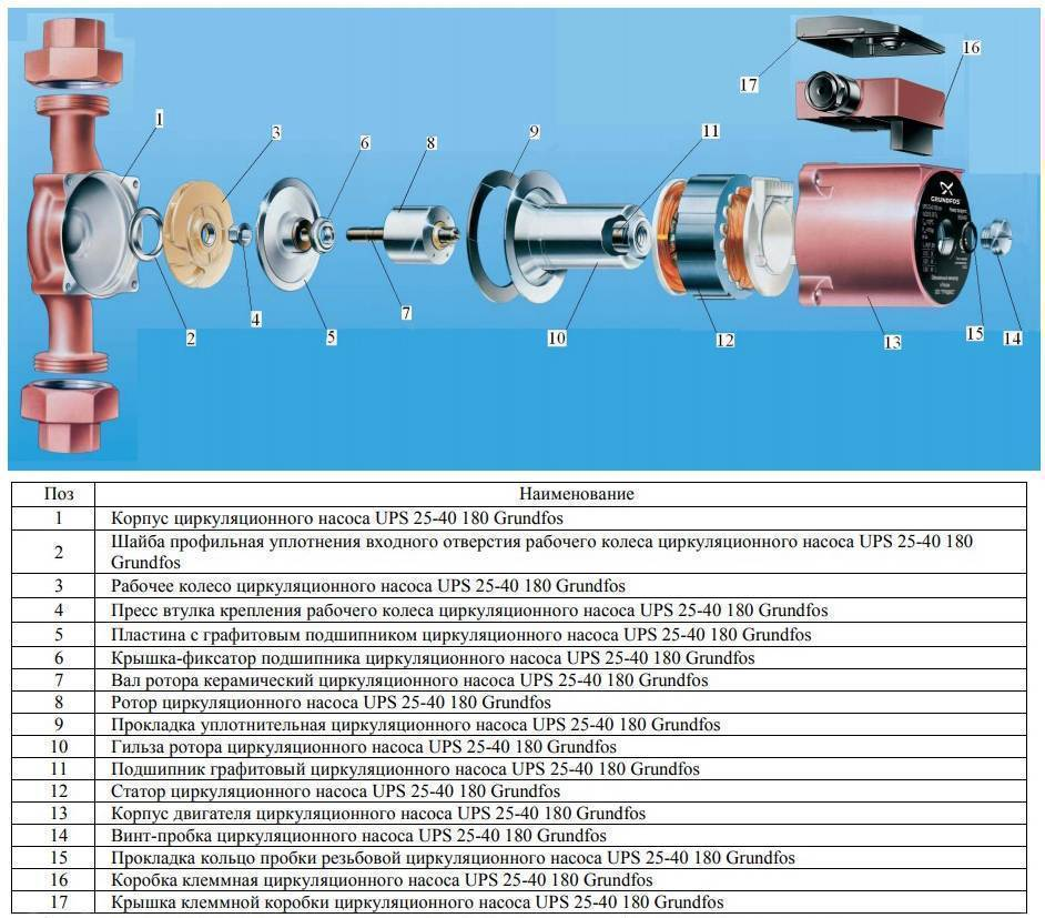 Устройство циркуляционного насоса: ремонт и профилактика