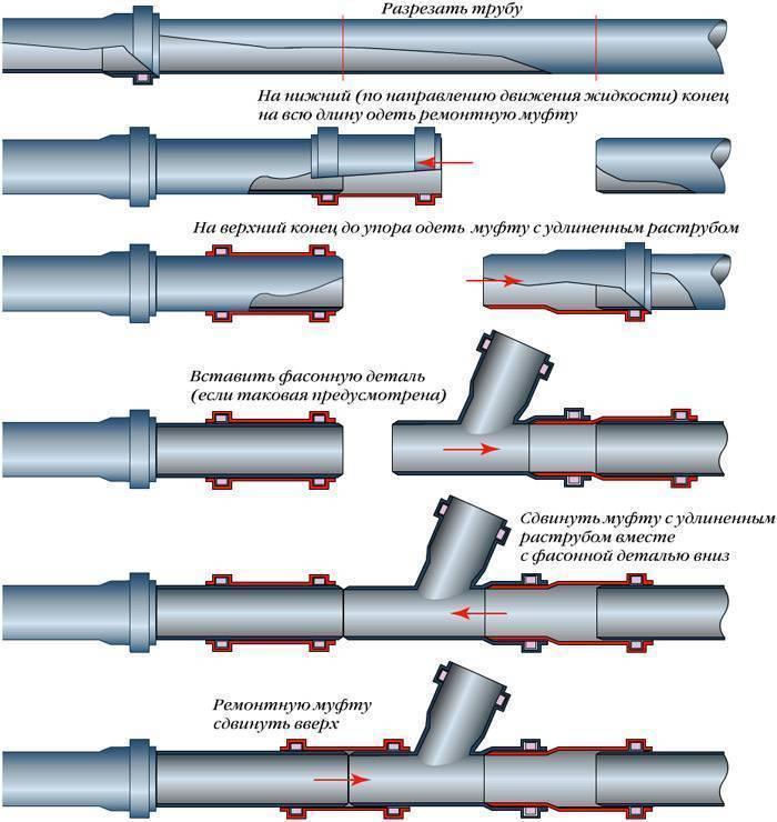 Труба стальная электросварная гост 10704-91 | полный обзор