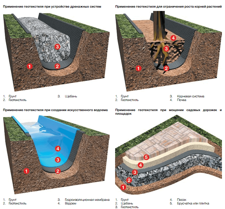 Как выбрать геоткань для дренажа: советы и обзор цен