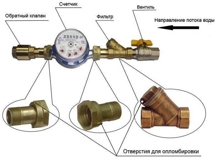 Как зарегистрировать счетчики воды установленные самостоятельно pvsservice.ru