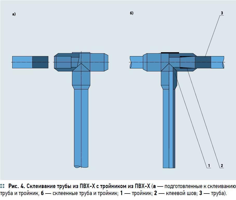 Соединение пластиковых водопроводных труб: как соединить пайкой, без пайки и паяльника, варианты
