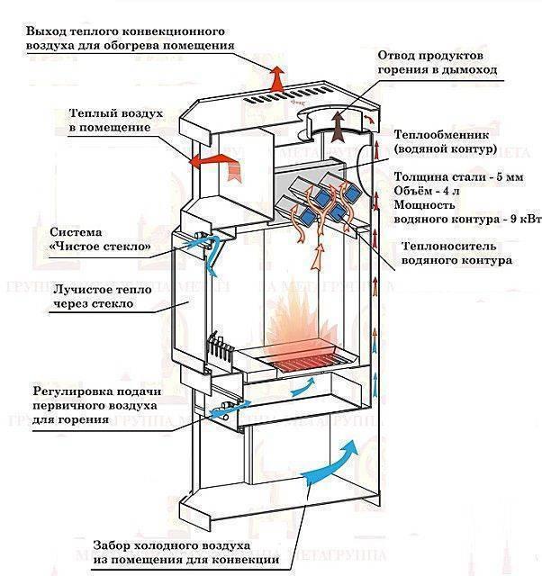 Печное отопление в частном доме: пошаговое описание