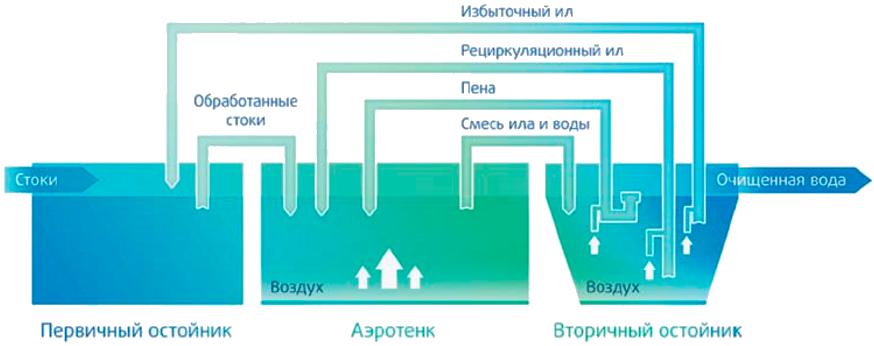 Очистка сточных вод — флотаторы, отстойники, песколовки