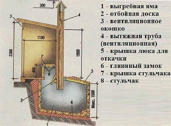 Теплый туалет на даче: виды, их конструктивные особенности, технология строительства
