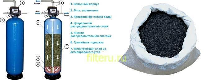 Своими руками → делаем канальный угольный фильтр из пластиковых труб