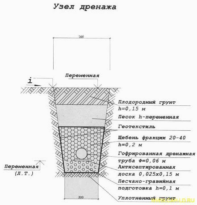 На какую глубину закапывать водопроводную трубу в частном доме: обзор нюансов