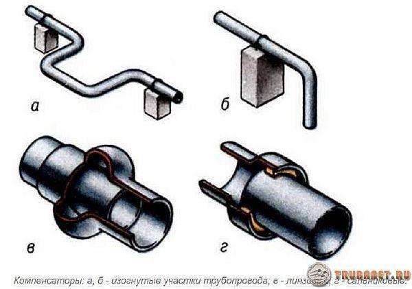 Компенсаторы для трубопроводов отопления – виды, установка и предназначение