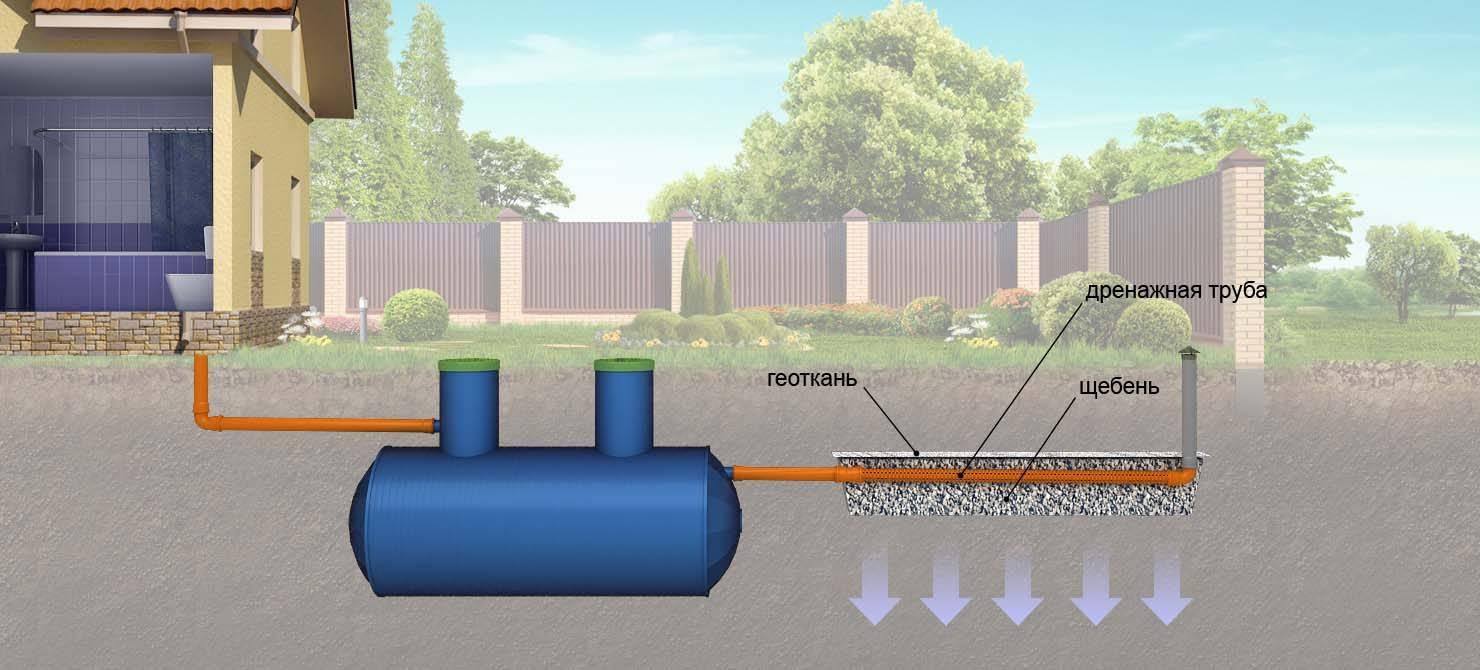 Как сделать канализацию в бане: выбор и строительство системы своими руками