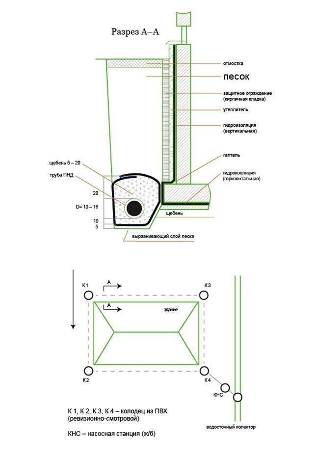 Пристенный дренаж фундамента устройство, методика расчета, схема