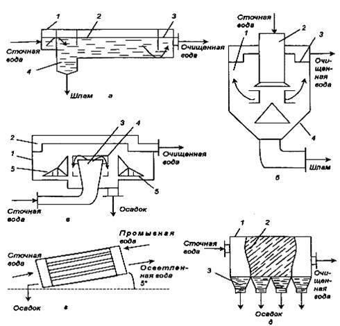 Канализация на даче без откачки своими руками из бетонных колец: как сделать простую канализацию