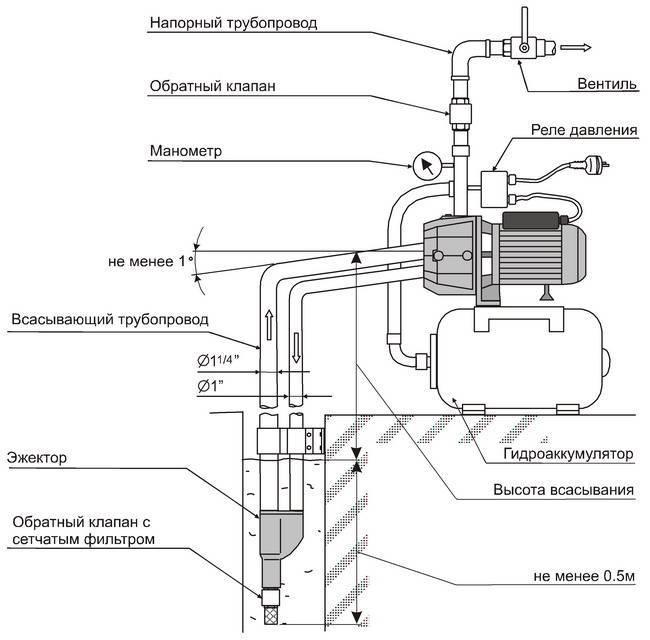 Регулировка насосной станции своими руками - порядок работ и значения давления