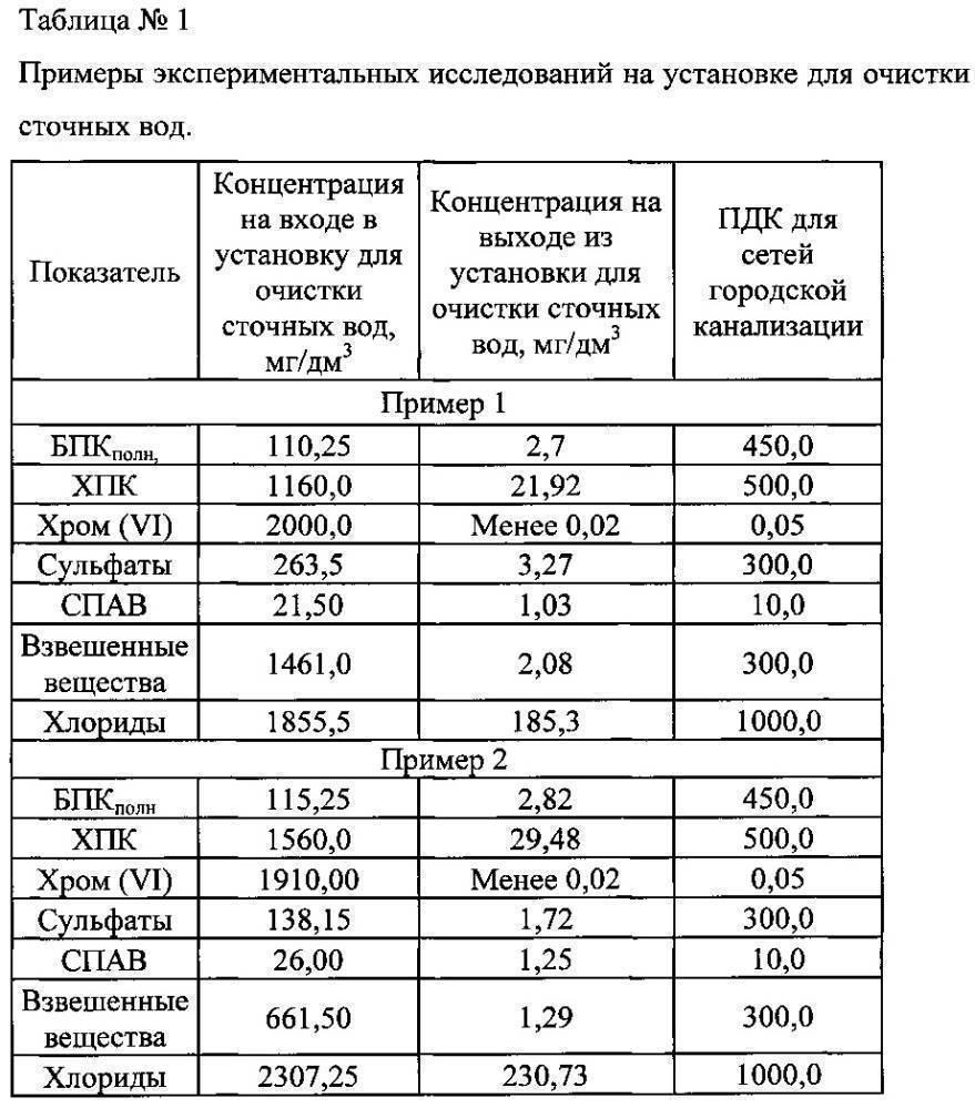 Пдк сточных вод (предельно допустимые концентрации). таблица основных примесей.