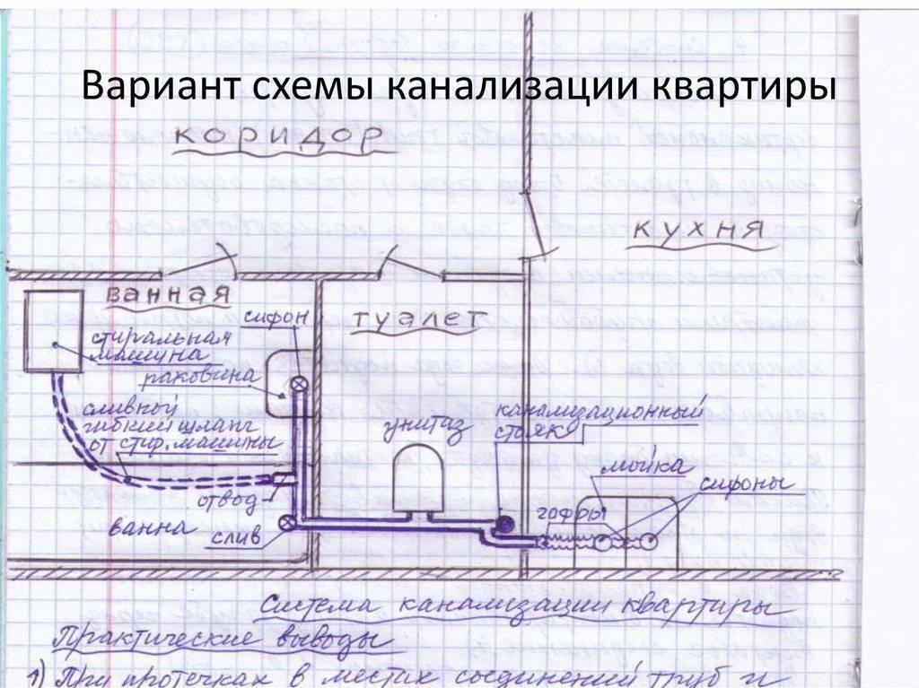 Канализация в частном доме своими руками: устройство и монтаж