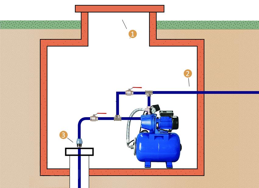 Как подключить насосную станцию к водопроводу - всё о сантехнике