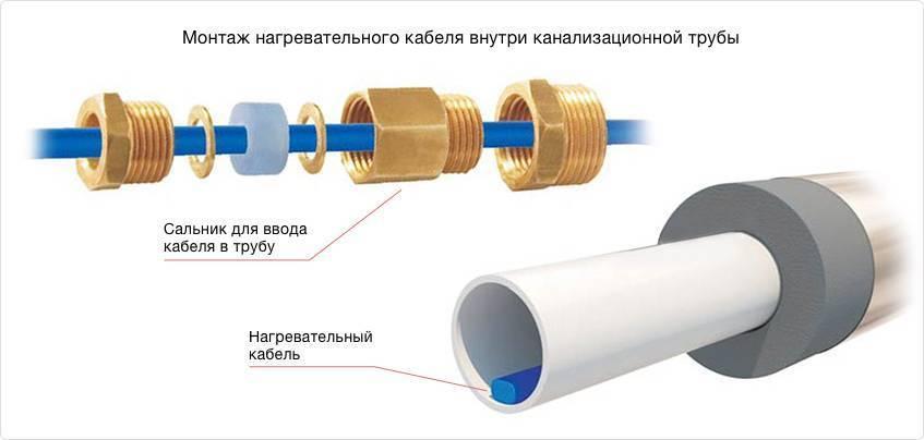 Греющий кабель для водопровода своими руками: инструкция и рекомендации по монтажу