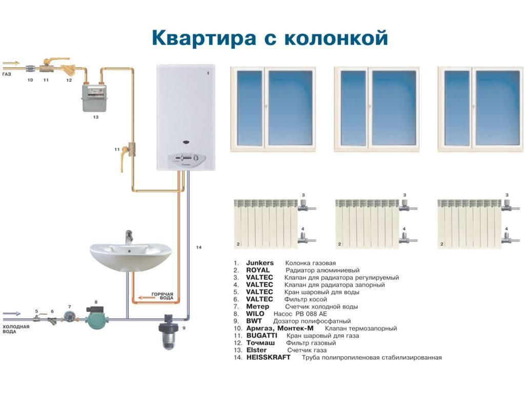Установка газовой колонки - технология выполнения работ