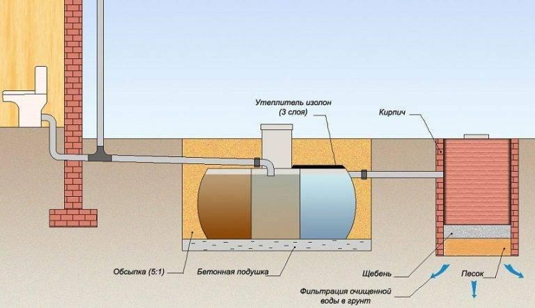 Канализация на даче без откачки своими руками из бетонных колец
