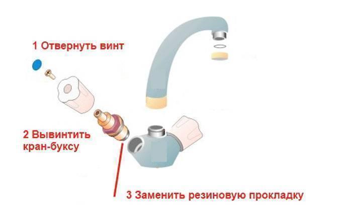 Почему гудят водопроводные трубы – причины и способы устранения шума