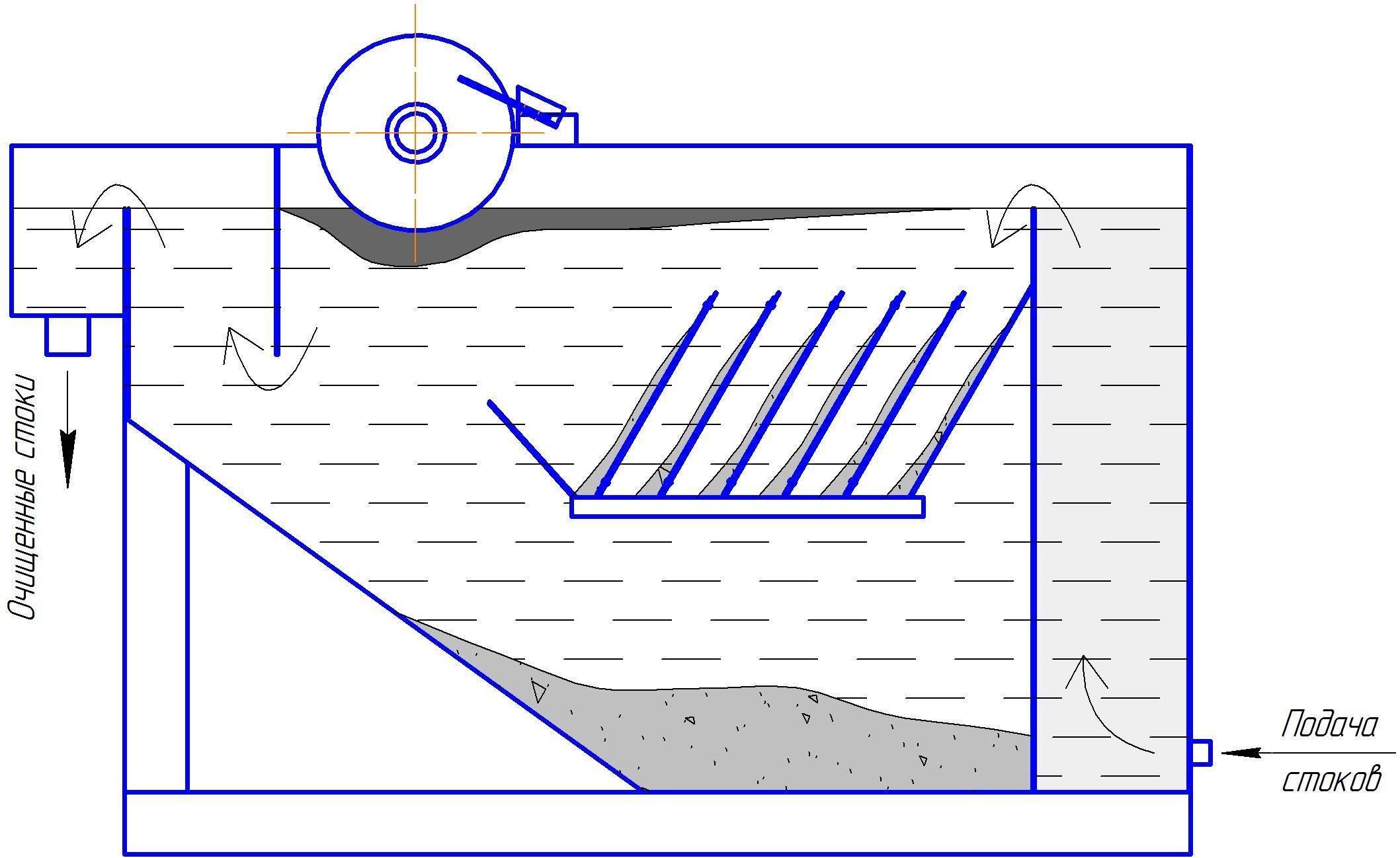 Нефтеловушка для очистки сточных вод от нефтепродуктов