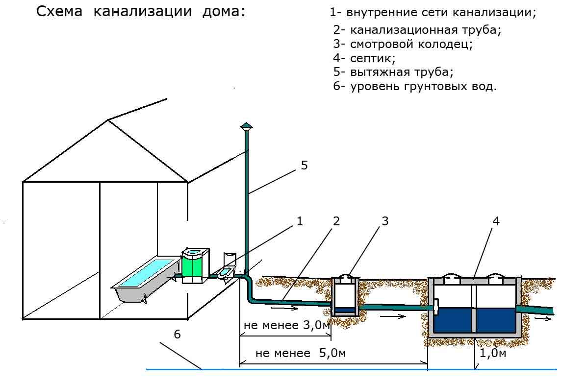 Правильная организация аэрации и вентиляции септика