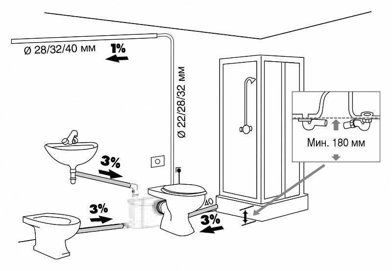 Фекальный насос с измельчителем для туалета: что это такое, принцип действия