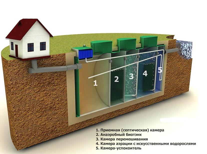 Методы аэробной очистки сточных вод