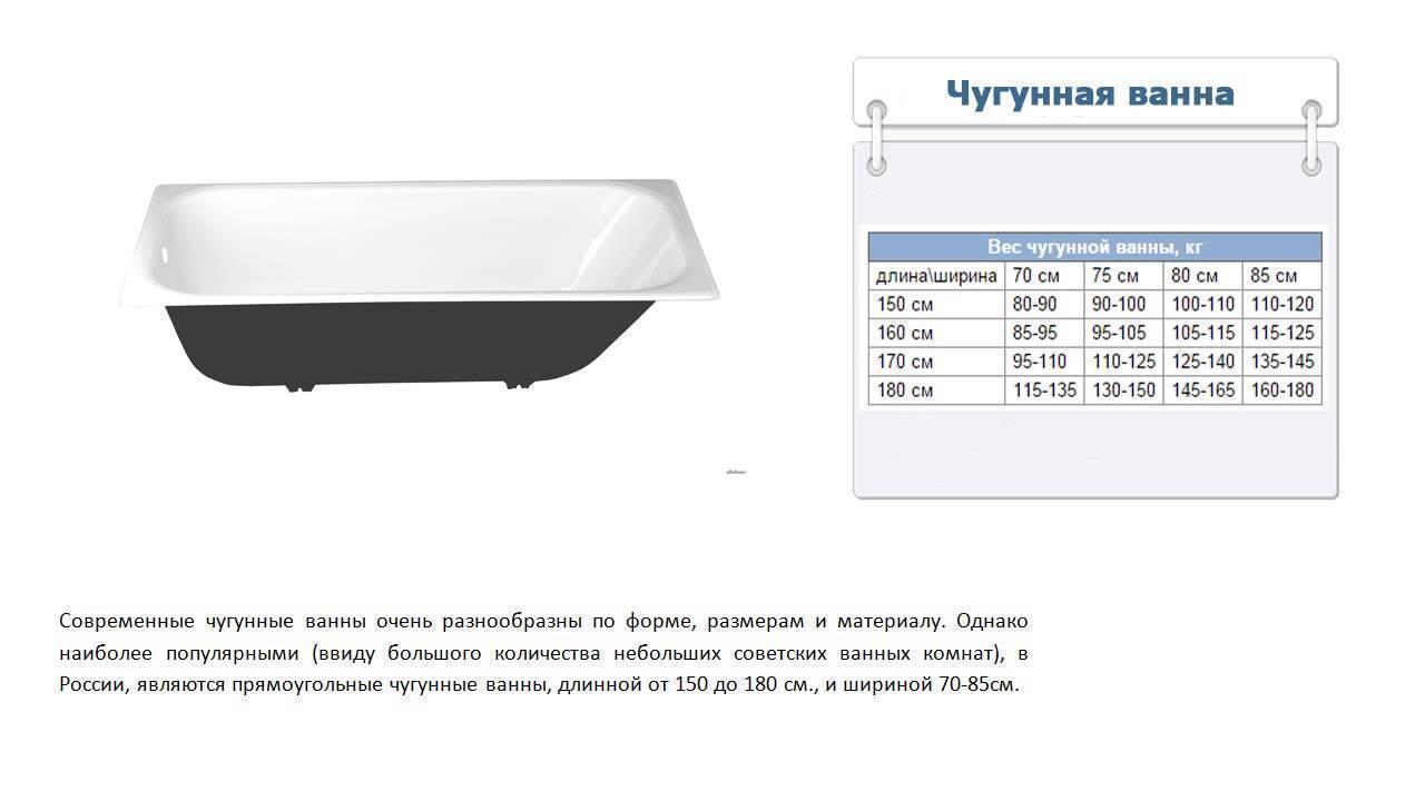 Сколько весит чугунная ванна? вес моделей размерами 150х70, 170х70 и 170х75, масса старых образцов производства ссср