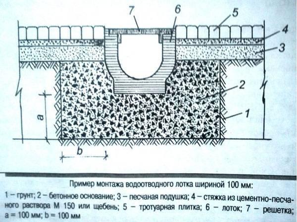 Водоотводные бетонные лотки: типовые размеры и цены