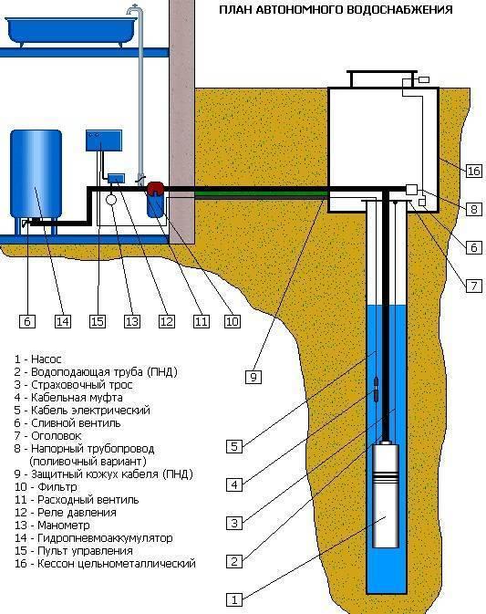 Обустройство скважины на воду: процесс установки своими руками, фото и видеоинструкция