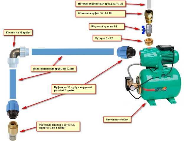 Схема подключения насосной станции к скважине: Инструкция +Фото и Видео