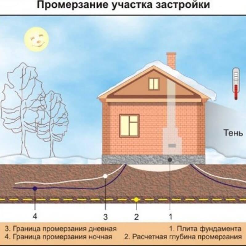 Таблица глубины промерзания для 4 основных видов грунта . виды почв и их описание.