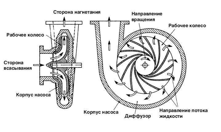 Разновидности центробежных консольных насосов: их плюсы и минусы +Фото и Видео