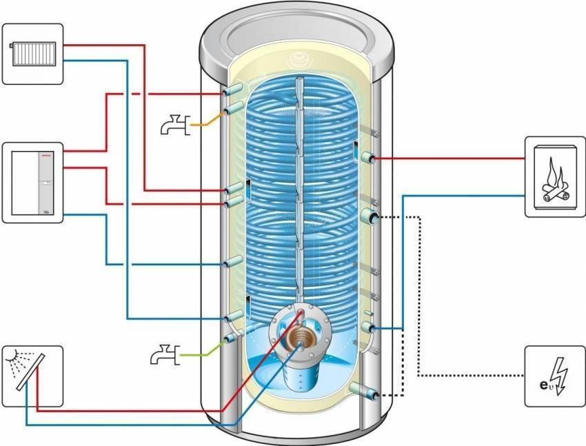 Как устроен аккумулятор: принцип работы, из чего состоит, назначение и схема акб