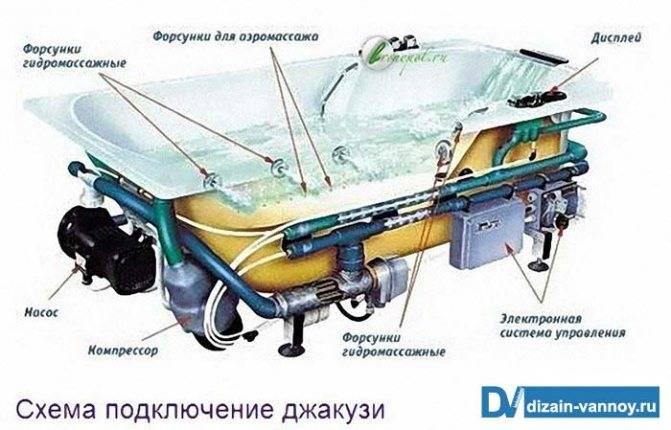 Гидромассажные ванны - фото видов, системы массажа и принцип раоты