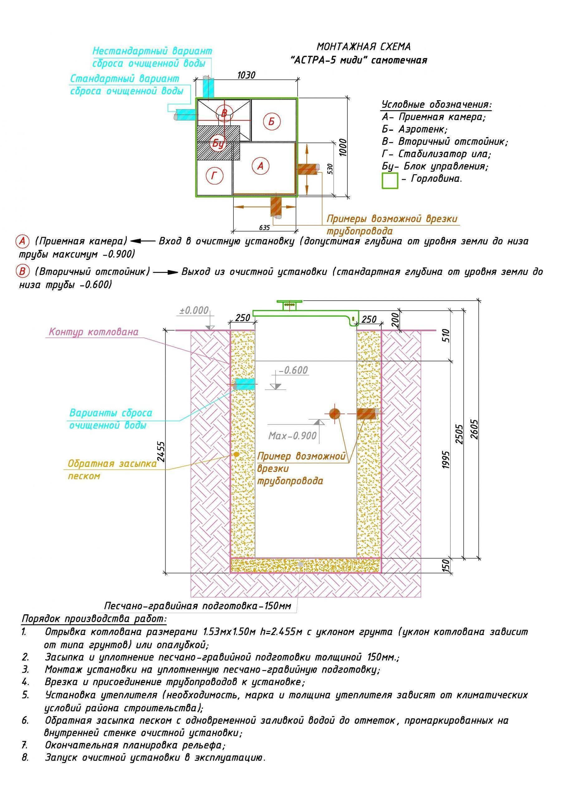 Септик Астра-100 Миди, Лонг