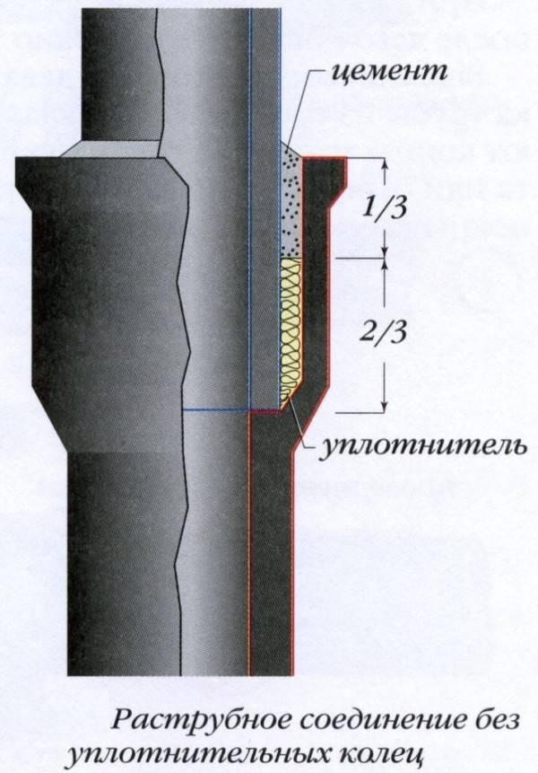 Герметик для труб: жидкий,силиконовый, полимерная нить и лента для герметизации водопровода