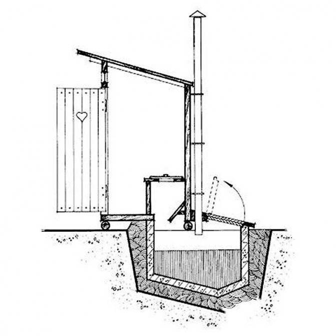 Из чего сделать уличный туалет своими руками. виды дачных туалетов без выгребных ям. последний этап сооружения выгребной ямы