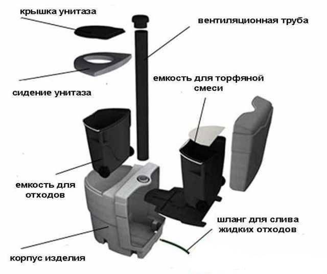 Торфяной биотуплет для дачи: описание, советы по эксплуатации