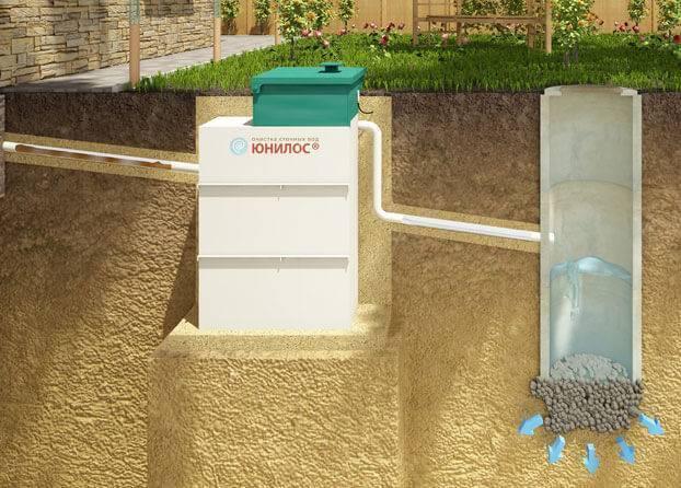 Септик для высоких грунтовых вод: выбираем самый подходящий септик — инжи.ру