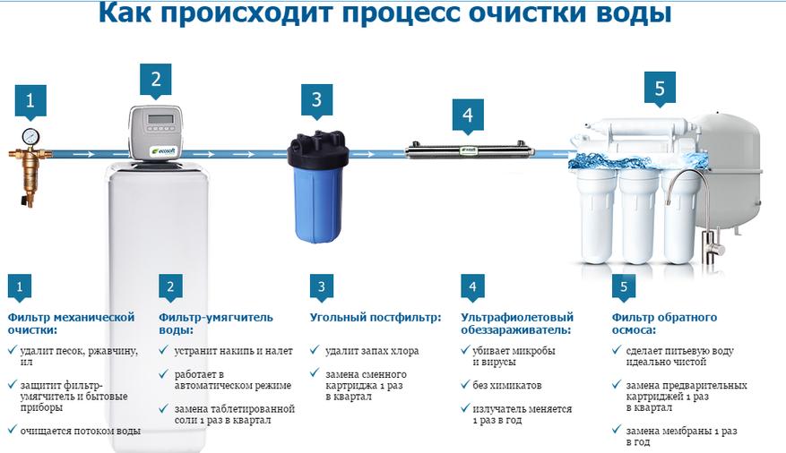 Как поменять фильтр для воды: обновление картриджей и модулей в системах очистки обратного осмоса, проточных и кувшинных, а также какова цена на услуги мастера