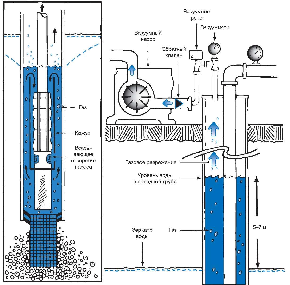 Оголовок для скважины: герметичный скважинный вариант диаметром 125 мм, как сделать и установить своими руками