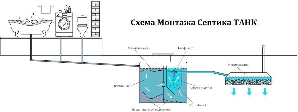 Септик танк обзор плюсов и минусов популярного септика